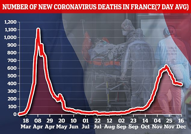 The death toll from the virus in France is just under 60,000. The virus has resurfaced in France - as in the rest of Europe - and there are serious fears that deaths will increase during the months of coldest winter