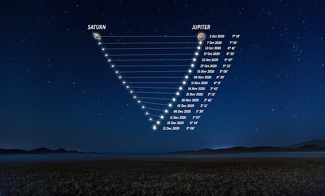 The next time that Jupiter and Saturn will seem as close in the sky will not be until March 15, 2080 ¿ at which time they will be higher in the sky and visible for longer