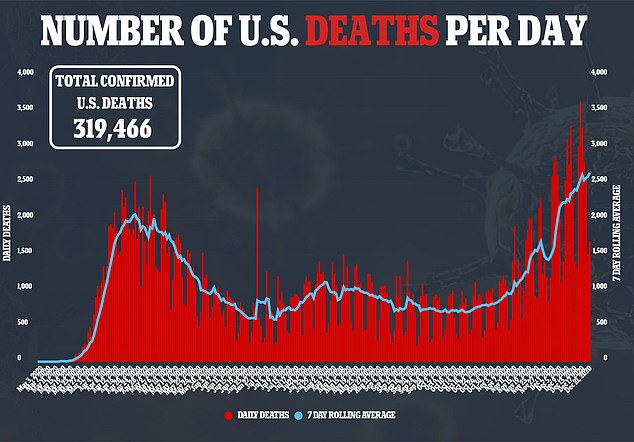 COVID-19 has so far killed more than 319,000 Americans this year and the death toll is only increasing.Preliminary numbers from the CDC suggest that the US is on track to see more than 3.2 million total deaths, not just COVID-19, this year