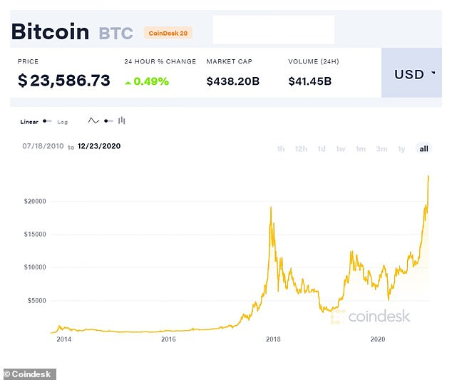 Bitcoin has been here before in 2017, but will this be a new dawn or another bubble about to burst?