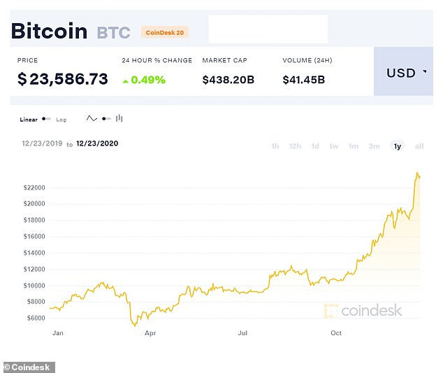 Bitcoin has risen from a low of $3,800 a coin to a new all-time high of more than $23,500 this year, with the price tripling since January