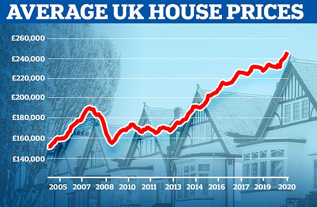 The average cost of a home in the UK has now reached £245,000, according to the ONS