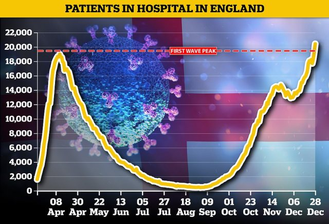 Department of Health statistics show 18,227 Covid-infected patients were being cared for in hospitals across the nation on Christmas Eve - a 15 per cent rise in a week. Top officials say the highly infectious strain spreading rapidly across the country is to blame. For comparison, April 12 was the busiest day of the pandemic so far for hospitals in England, when 18,974 patients were occupying beds