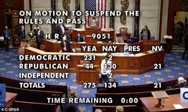 Just two Democrats defected from their caucus, while 44 Republicans joined the effort to increase the stimulus checks from the $600 that was originally in the relief legislation