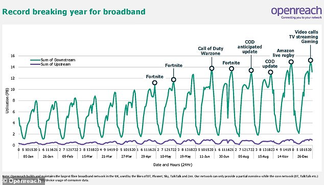 Call of Duty (COD) and Fortnite video game updates accounted for peaks in broadband usage during the year, as did live rugby on Amazon Prime Video in November and video calls at Christmas. The chart includes the accumulative total of data usage for each day, in five-hour intervals. Boxing Day was named the busiest day of the year for broadband – when a record 210PB was consumed across Openreach's networks