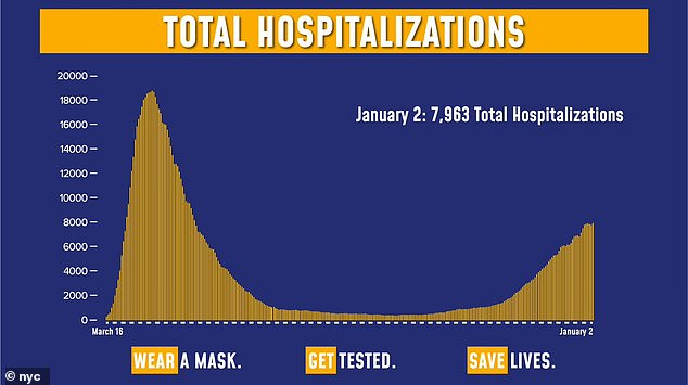 Gov. Cuomo confirmed that, as of Saturday, 7,963 New Yorkers are currently being treated for COVID-19 in the hospital