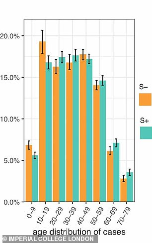 Pictured: A graph in the Imperial College London report showing the prevalence of the new strain of coronavirus (shown in orange) in different age groups