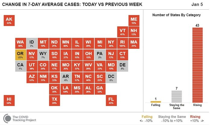 Cases are currently rising in 47 US states and territories, according to a COVID Tracking Project update on Tuesday