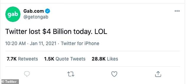 Trump friendly platform Gab.com tweeted Monday: 'Twitter lost $4 Billion today. LOL'