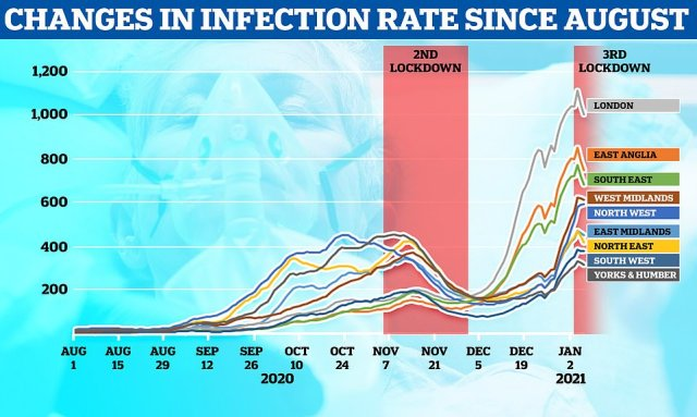 Infection rates in all regions started to fall at the start of January's lockdown but it was too soon for the effects of the national rules to have taken effect, suggesting earlier restrictions were kicking in slowly