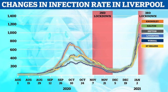 Rates of coronavirus have continued to surge in Liverpool, which was only in the unusually lenient Tier 2 before Christmas
