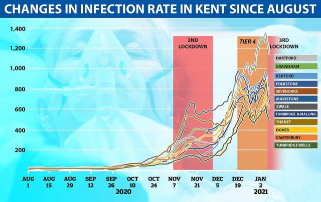 Cases in Kent appear to have come down as a result of Tier 4, at first over Christmas and then again in early January, but they spiked in the middle around new year, suggesting the restrictions weren't working well enough to satisfy the Government