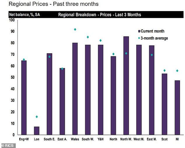 Variations: A chart showing what's happened to house prices in different parts of Britain