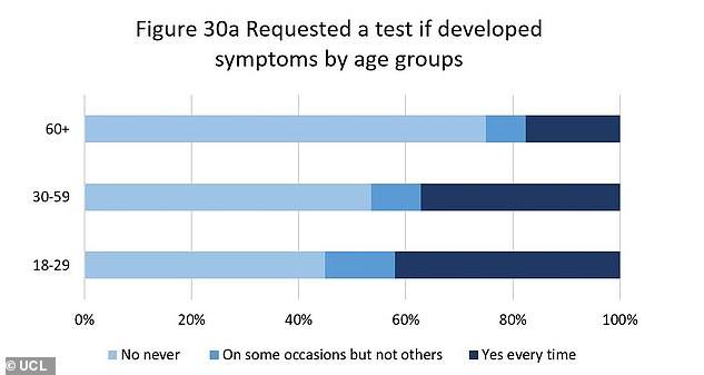 The 33 per cent figure for always getting a test after developing symptoms (dry cough, fever, shortness of breath etc) rises in young people to 42 per cent. In the age group 30 - 59 this drops to 37 per cent and to eight per cent of people aged over 60