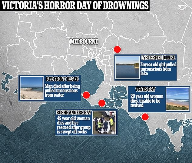 While he teenager survived, two people died on Victorian beaches on Wednesday night. A three-year-old girl was also pulled unconscious from Lysterfield Lake