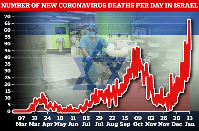 On Tuesday, Israel saw daily Covid-19 infections and active cases reach all time-highs.On Tuesday, Israel reported 9,997 new cases - its highest in a single 24 hours - and 46 deaths, after recording a record 67 deaths on Monday
