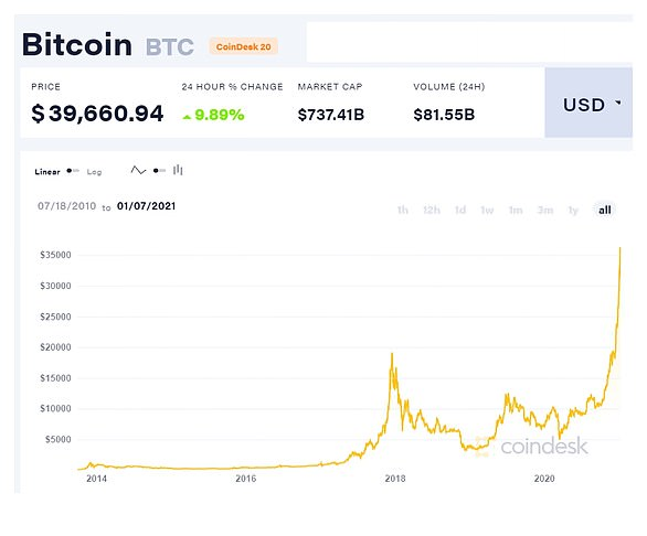 Bitcoin has jumped more than 900 percent from a recent low of $3,850 in March, breaking $40,000 for the first time last Thursday