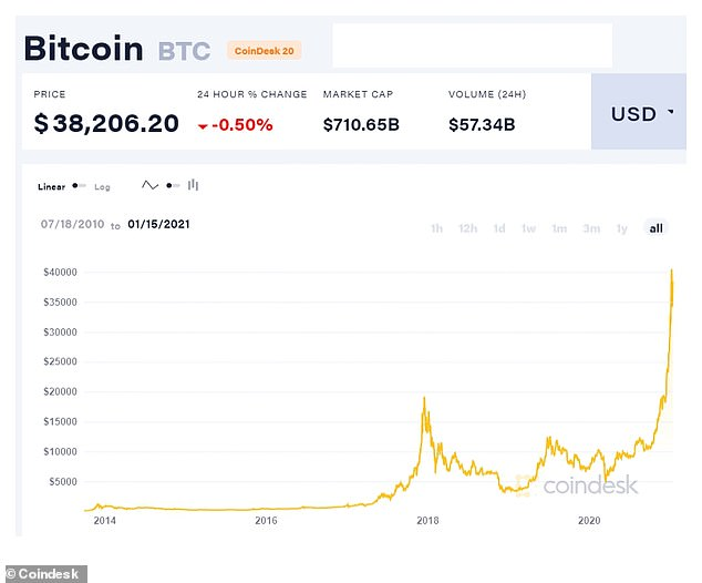 Chris Sedgwick has massively profited from the boom in bitcoin that took place in 2020