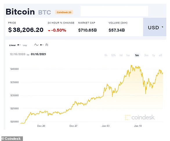 Bitcoin has had a rocky last month with the price falling 22% in one day last week, highlighting how it remains incredibly volatile.