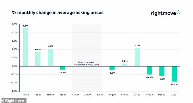Changes: A chart from Rightmove showing monthly shift in average asking prices