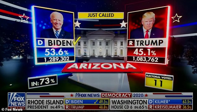 Stirewalt was part of the election team that was first to correctly call Arizona on the night of November 3 (above). Most networks didn't call it until November 12