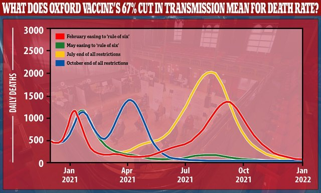 Research published in January by the University of Warwick suggested that if a vaccine could prevent 65% of transmission, as Oxford now says its vaccine does, the country's death rate could be kept to the low hundreds per day or fewer from late March onwards if the rule of six is kept in place. The model is based on a large majority of the population having a vaccine with that level of effectiveness
