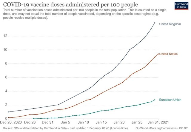This chart from Our World In Data shows how the UK and US are both outpacing the EU's beleaguered vaccine rollout, with far slower progress in the 27-member bloc