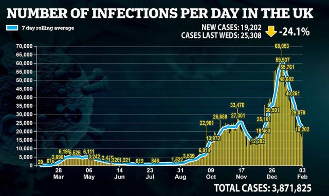 Infections have plunged by a similar amount in that time, but senior Tories have accused SAGE of 'goalpost shifting' over plans to ease lockdown