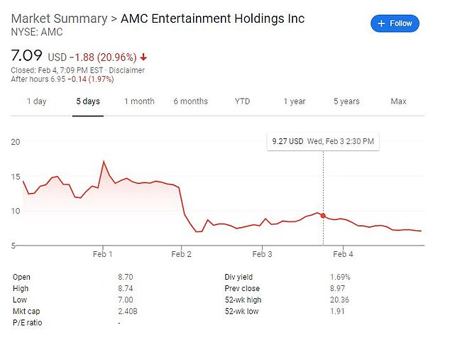 AMC Entertainment has lost about two-thirds of its value after two weeks of wild swings