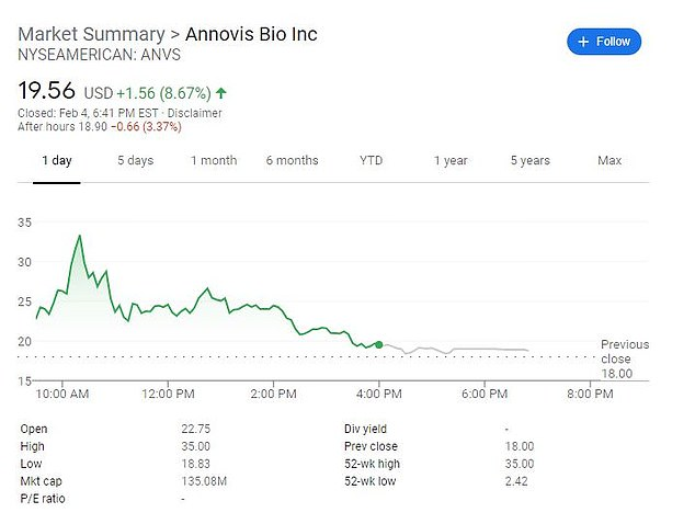 Shares in Annovis Bio have also surged 145 percent since Friday, pictured