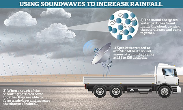 Study author Professor Wang Guangqian said sound waves 'excite the cloud' and vibrate it - this leads to a greater probability of water particles colliding and coming together - creating larger droplets and a greater chance of rainfall