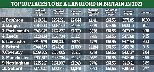 Top 10 best places for landlords to make a profit this year