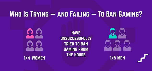 A quarter of female respondents admitted they've tried banishing gaming from their homes, compared to a fifth of male respondents