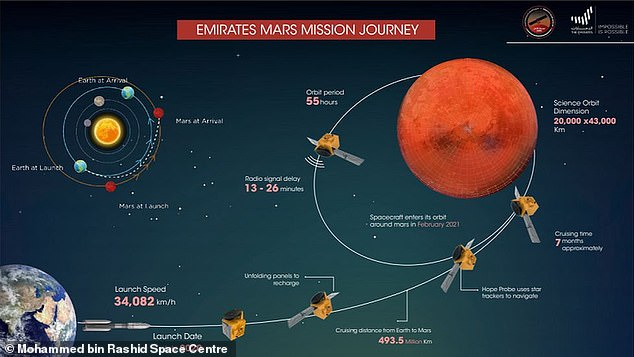 The UAE Mars Hope satellite launched from Japan on July 19 and entered Mars' orbit on February 9. It will monitor the weather on the Red Planet