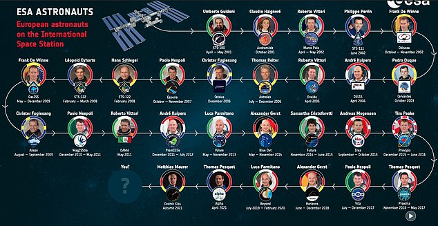 A number of European Space Agency astronauts have already been to the ISS and the new cohort will also travel to a new space station around the Moon within the decade