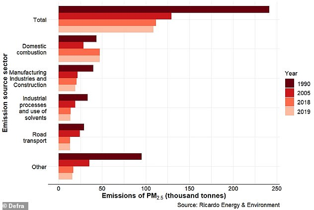 DEFRA figures reveal domestic combustion created more than 47,000 tonnes of PM2.5 pollution in 2019 — 43 per cent of all PM2.5 particles produced. The vast majority of this comes from domestic wood burning, which spewed out around 41,000 tonnes of the dangerous pollutant in 2019