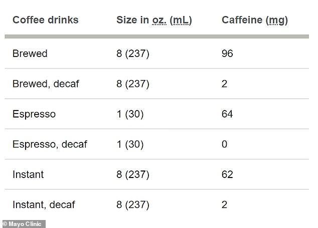 Information provided by the Mayo Clinic shows how caffeine amounts vary for different types of coffee and preparation methods
