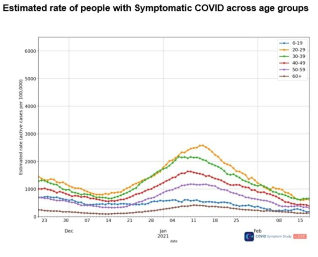 They suggested this change may be being driven by a slight rise in infections among those aged 20 to 39, but said cases were still falling in the over-60s, who are most at risk of death or serious illness if they catch the virus