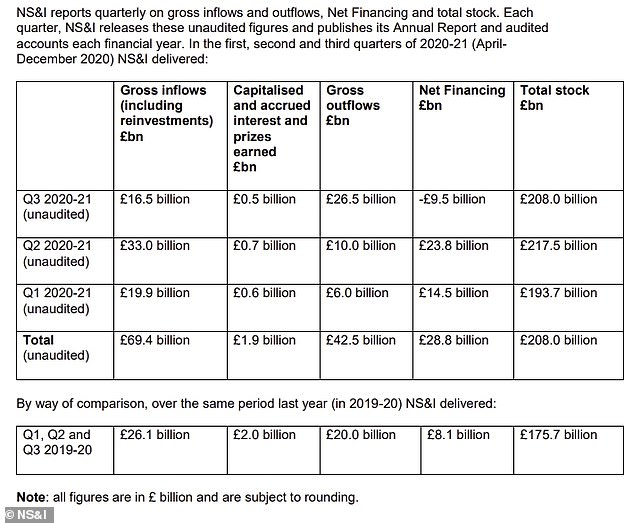 £69.4bn was poured into NS&I between April and December, with £26.5bn pulled out in the last 3 months of the year after its drastic rate cuts were announced