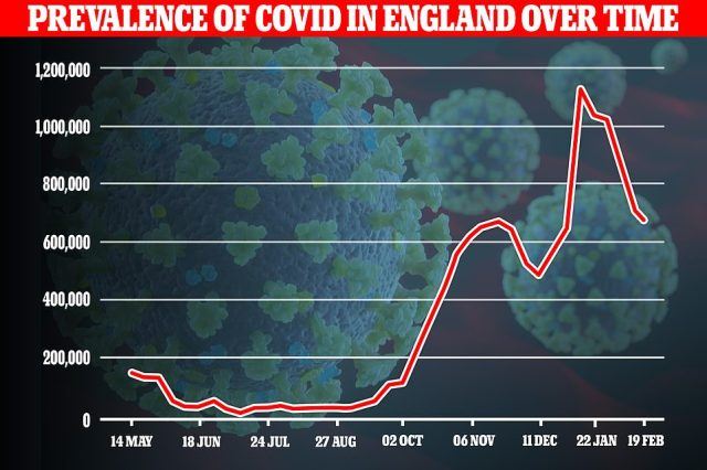 An ONS infection survey estimated 481,300 people in England would have tested positive for the virus on any given day in the week to February 12, a dip of 30 per cent compared to the same time last week