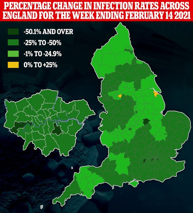Public Health England data revealed Covid cases had plunged in all but two regions of England in the second week of February. They only rose in Tameside, Greater Manchester, and North East Lincolnshire