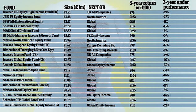 Pretty ruff: The biggest beasts in Spot the Dog by fund size, according to Bestinvest