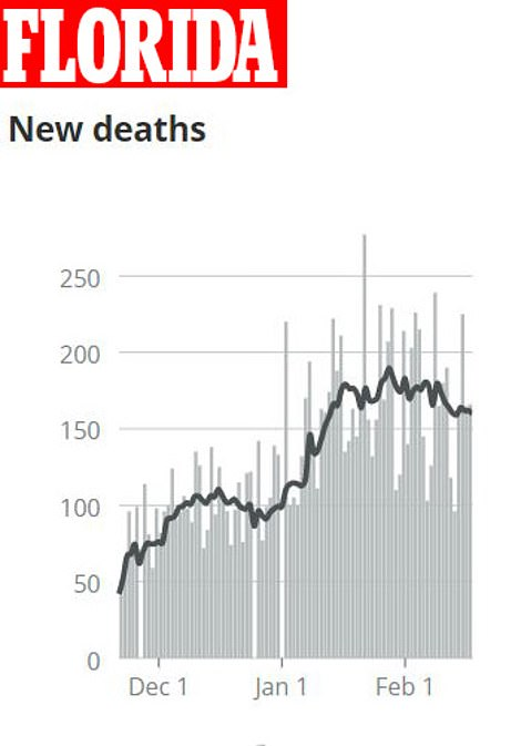 Daily fatalities lag behind case trends, but have fallen as well, with just 163 new deaths Thursday
