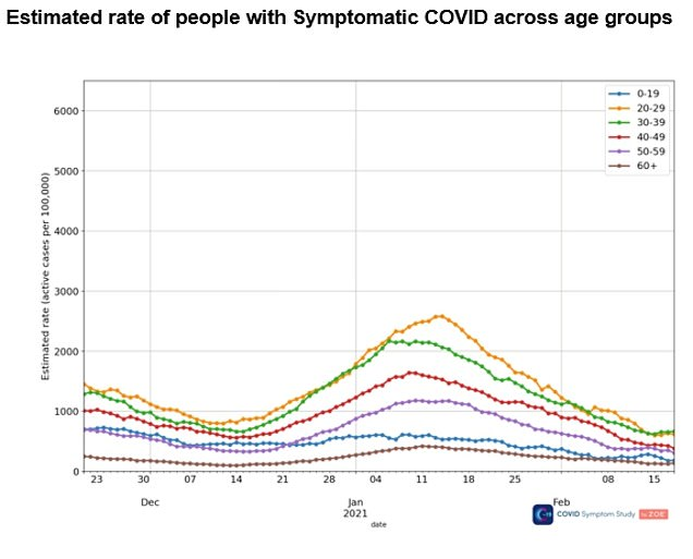 They said infections had risen slightly among 20 to 39 year olds, but were still falling among the over 60s
