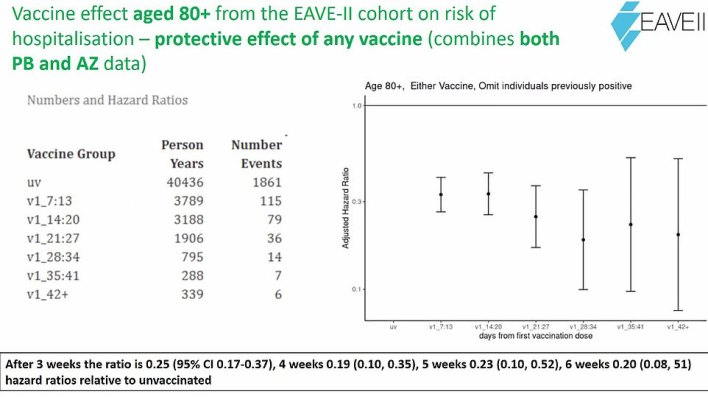 It showed that among those aged 80 and over — one of the highest risk groups — vaccination was associated with an 81 per cent reduction in hospitalisation risk in the fourth week, when the results for both vaccines were combined. Researchers presented their findings as hazard ratios, with a figure of 0.19 converting to an 81 per cent risk reduction. For comparison, a figure of 1.19 would have meant a 19 per cent increase in risk