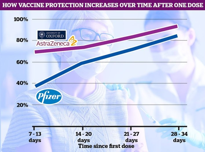 The Scottish study showed that both vaccines offer a high level of protection against being hospitalised with Covid from just two weeks after a single dose, with the protection kicking in only a week after injection. There were not enough data to compare the two, the scientists said, although AstraZeneca's appears to work better in the early stages