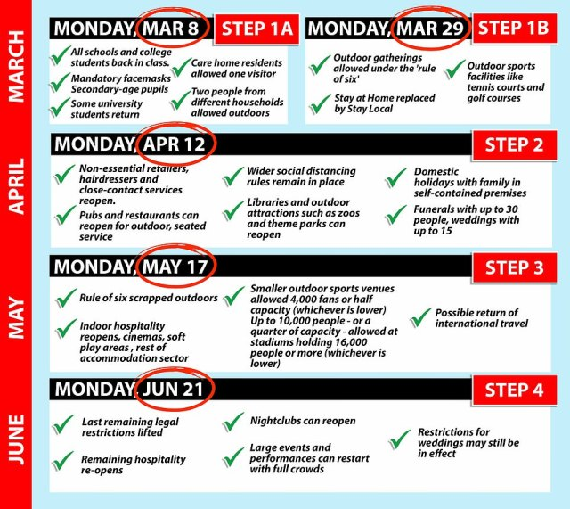 Boris Johnson has unveiled his lockdown exit strategy with rules due to start being lifted from March 8