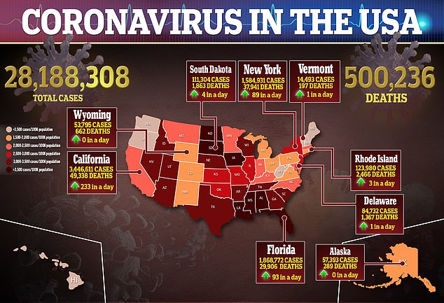 Daily coronavirus cases are trending down, but the United States just hit 500,000 deaths