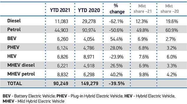 Industry figures show that 2021 has started slowly for the sector, with sales of new cars slipping to the lowest level in the first month of the year since 1970