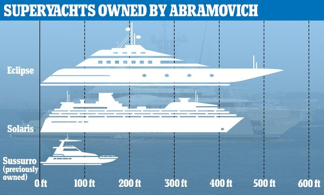 The Solaris will be Abramovich's second superyacht and not as large as the Eclipse, a 533ft vessel. He has previously owned at least five other colossal yachts, the 162ft Sussurro the most recent to change hands in around 2017.